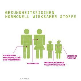 Erkrankungen durch hormonell wirksame Stoffe, Quelle: BUND e. V.