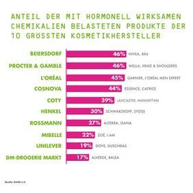 Anteile von hormonell wirksame Stoffen je Hersteller, Quelle: BUND e. V.